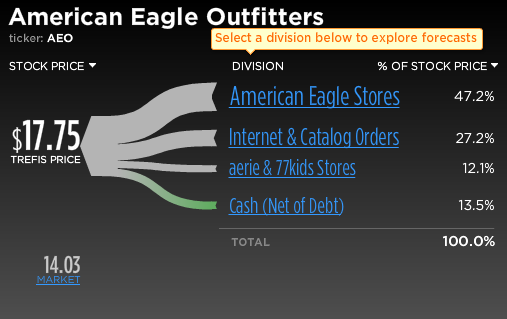 American Eagle Outfitters Stock Breakup