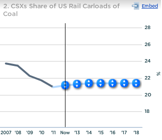 CSX Share of US Rail Carloads of Coal