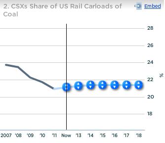 CSX Share of US Rail Carloads of Coal