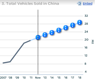 GM Total Vehicles Sold in China