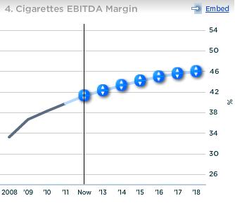 Altria Cigarettes EBITDA Margin