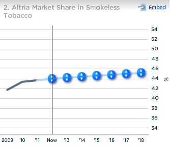 Altria Market Share in Smokeless Tobacco