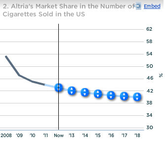 Altria Market Share in Number of Cigarettes Sold in US