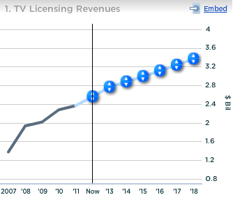 CBS TV Licensing Revenues