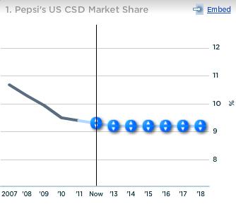 Pepsico US CSD Market Share