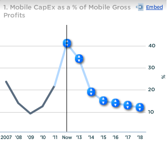 Sprint Mobile Capex as percent of Mobile Gross Profits