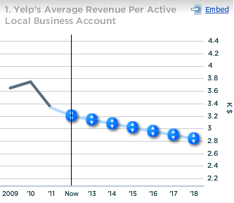 Yelp Average Revenue per Active Local Business Account