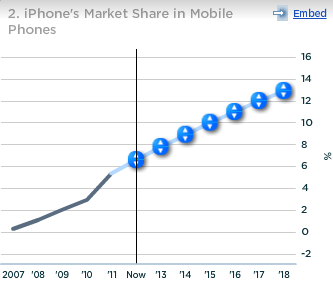 Apple iPhone Market Share in Mobile Phones.png
