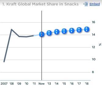 Kraft Global Market Share in Snacks