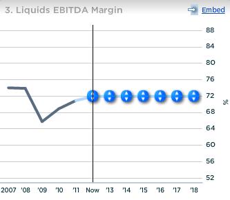 Exxon Liquids EBITDA Margin