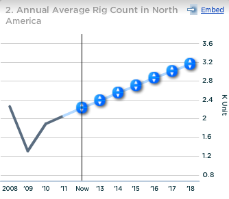 Baker Hughes Annual Avg Rig Count in North America