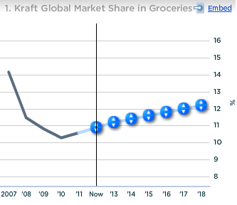 Kraft Global Market Share in Groceries