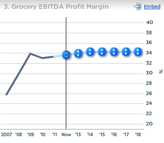 Kraft Grocery EBITDA Profit Margin