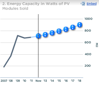 First Solar Energy Capacity in Watts of PV Modules Sold