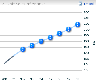 Apple Unit Sales of Ebooks