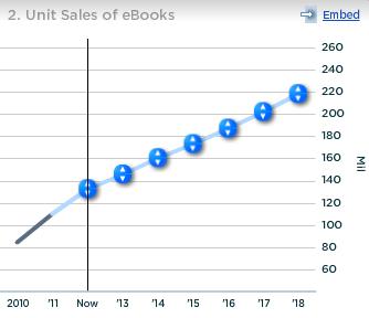 Apple Unit Sales of Ebooks