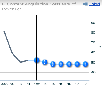 Pandora Content Acqusition Cost as a percent of Revenue