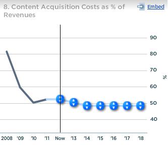 Pandora Content Acqusition Cost as a percent of Revenue