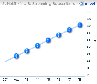 Netflix US Streaming Subscribers