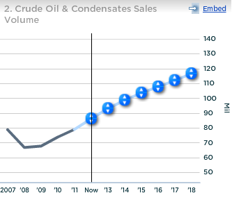 Anadarko Crude Oil and Condensates Sales Volume