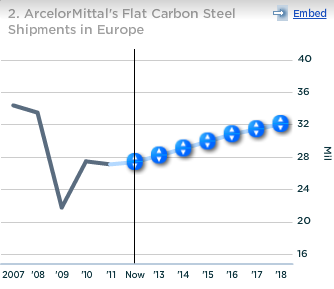 ArcelorMittal Flat Carbon Steel Shipments in Europe