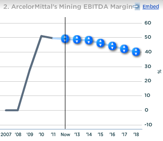 ArcelorMittal Mining EBITDA Margin