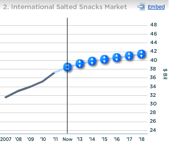 PepsiCo International Salted Snacks Market