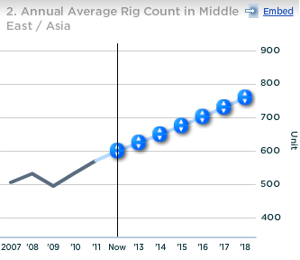 Halliburton Annual Avg Rig Count in Middle East Asia