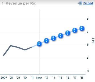 Halliburton Revenue per Rig