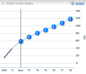 Apple iPad Units Sales