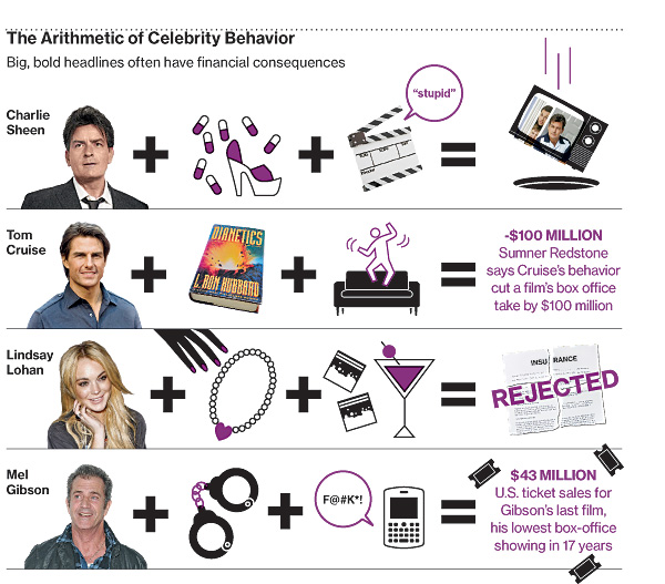 celebrity bad behavior in chart