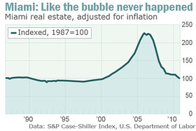 Courtesy of MarketWatch