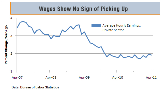 wages aren't rising, chart, The Fiscal Times