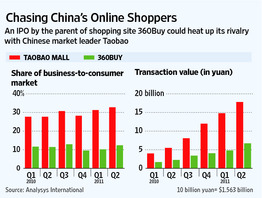 China sales graphic/WSJ