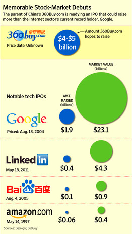 Biggest IPOs graphic/WSJ