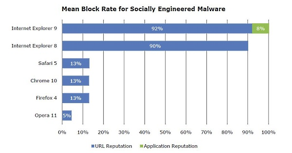 A chart showing NSS Labs most recent report into socially-engineered malware.