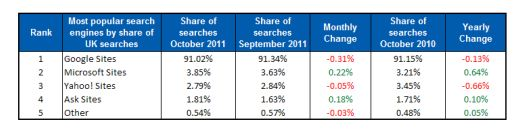 Bing increased its search influence in the UK by 0.22% during October. Image Experian Hitwise.