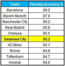 Best passing teams table