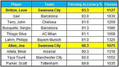 Best passing players table