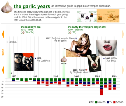 Slate's guide to The Garlic Years